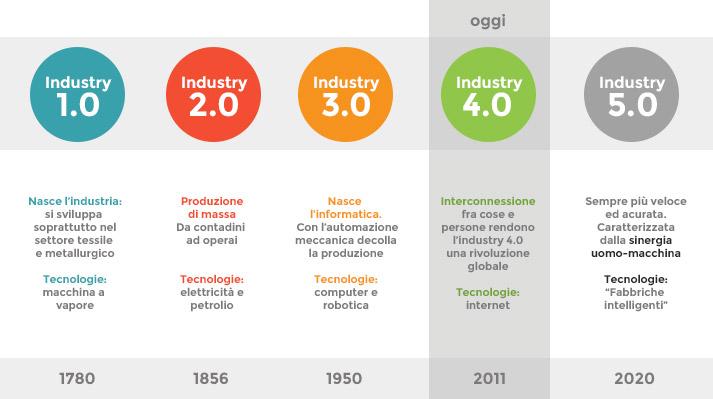 industry 4.0 - rivoluzioni industriali dal 1780 ad oggi